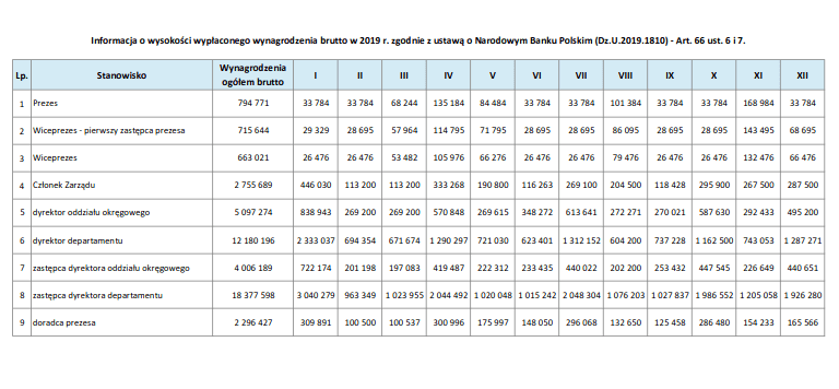 Ile zarabia prezes NBP Głapiński i jego współpracownicy?